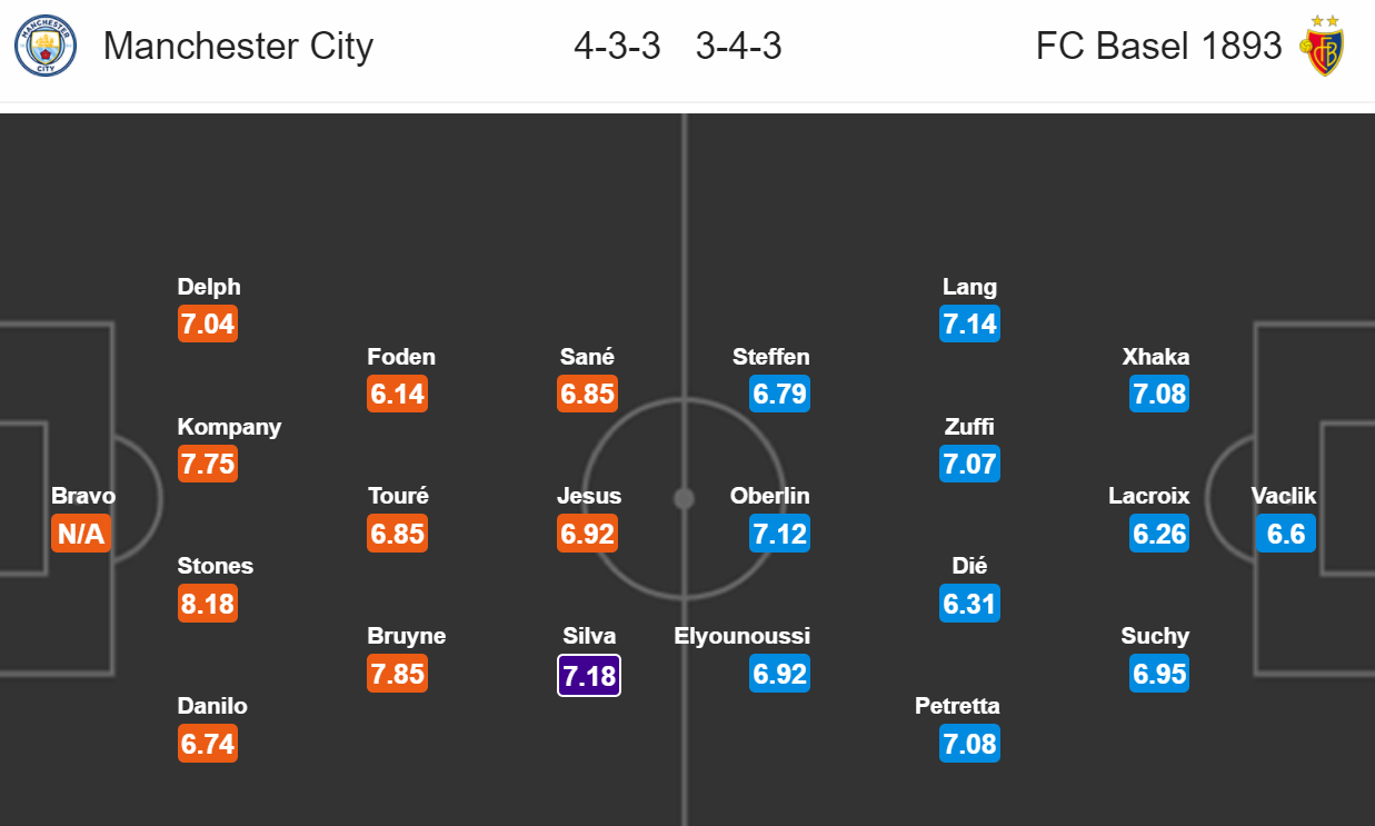 Manchester City - Basilej FC