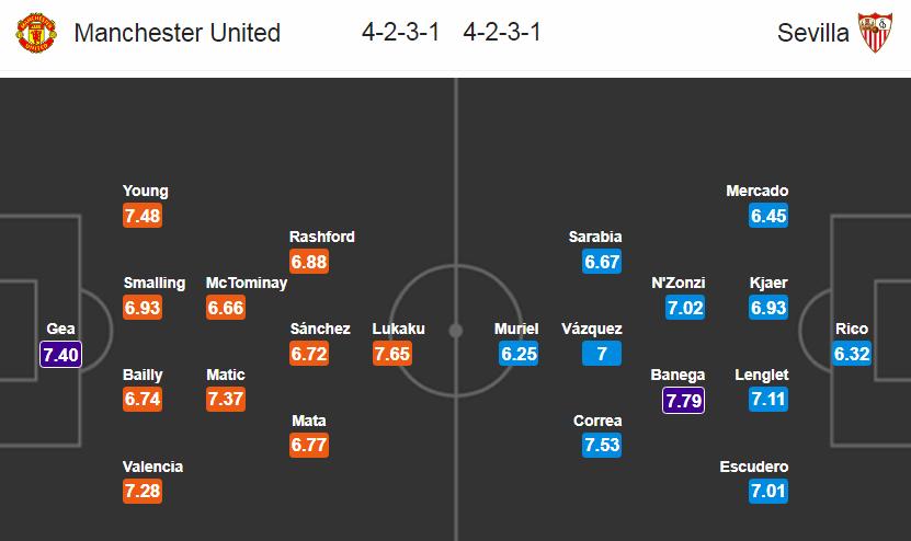 Manchester United - Sevilla