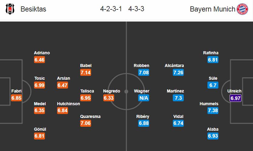 Besiktas - Bayern