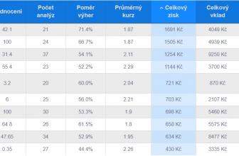 TOP 10 tipařů v naší soutěži za měsíc únor vydělalo téměř 10 tisíc korun