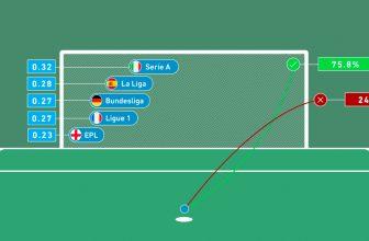 Počet penalt v jednotlivých ligách se liší stejně, jako úspěšnost kopů.