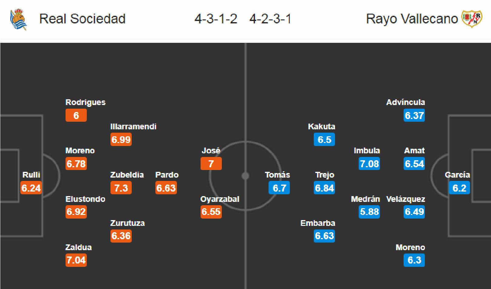Real Sociedad - Rayo Vallecano