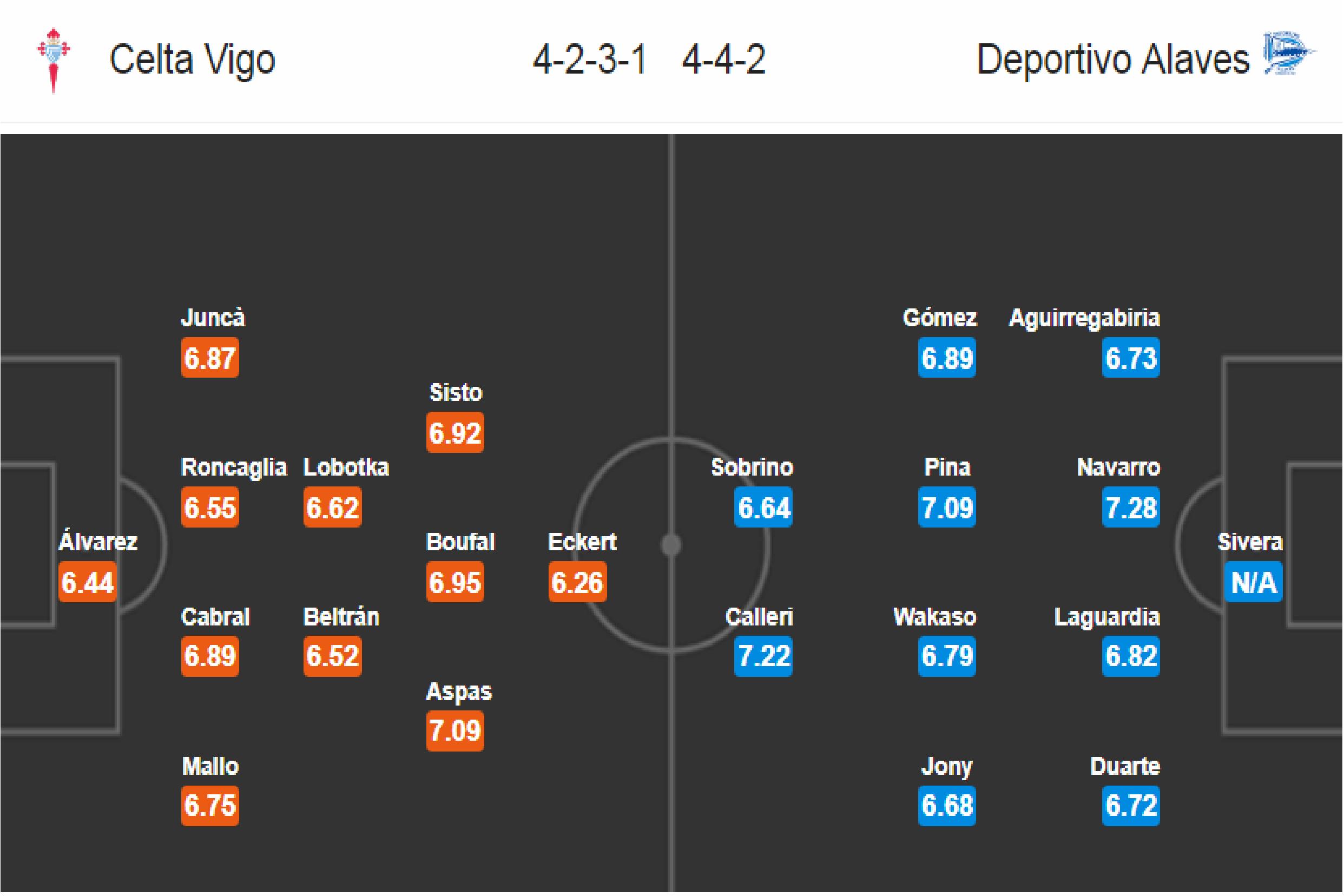 Celta Vigo - Deportivo Alaves