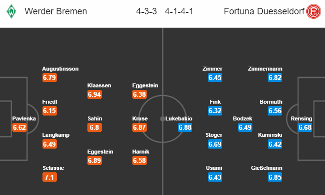 14. kolo Bundesligy odstartuje duel Brémy-Düsseldorf