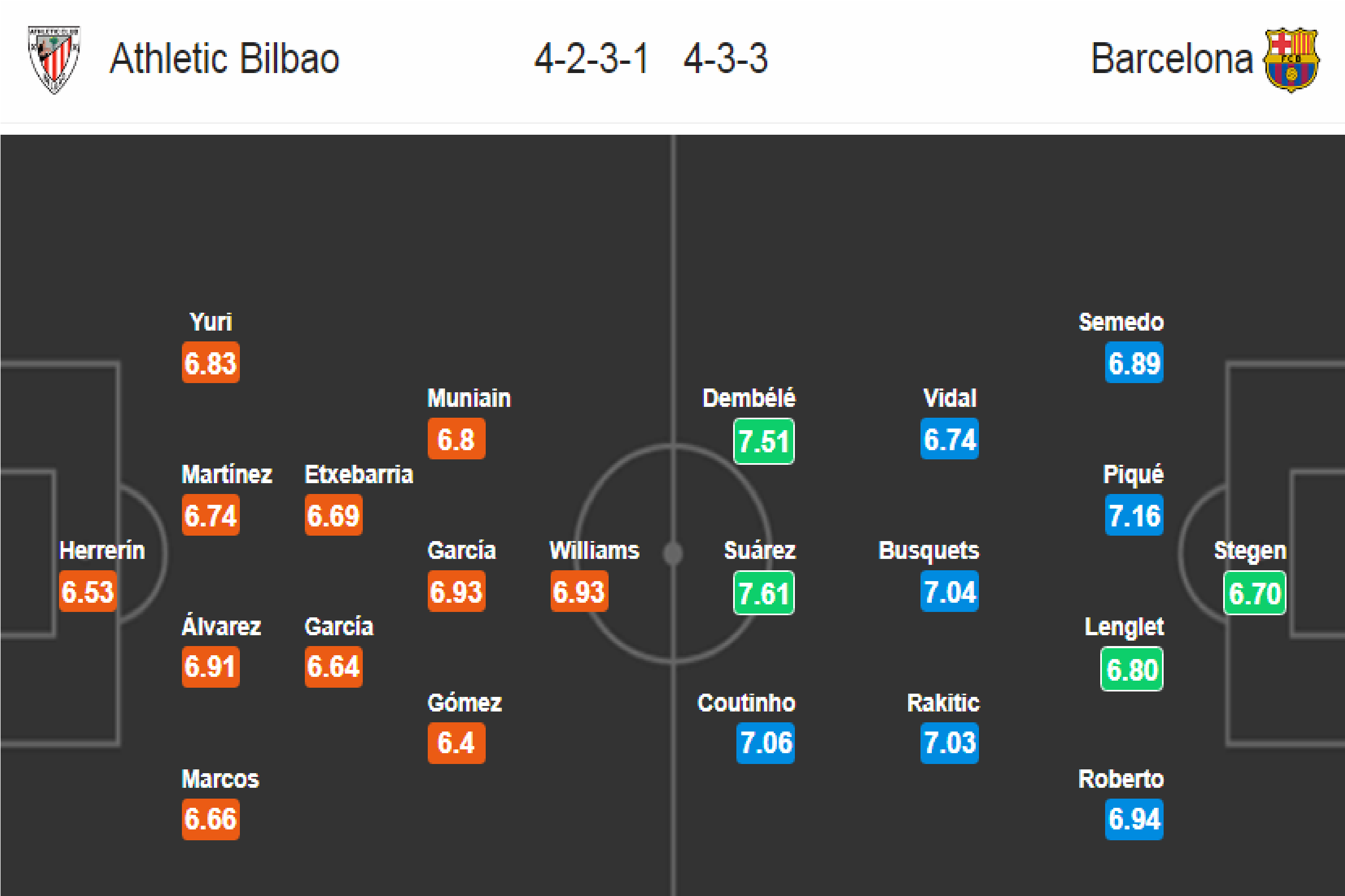 Bilbao - Barcelona