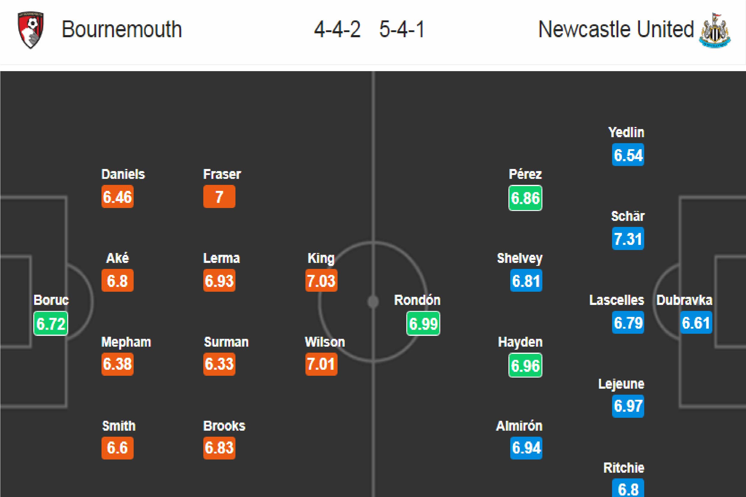 Bournemouth - Newcastle