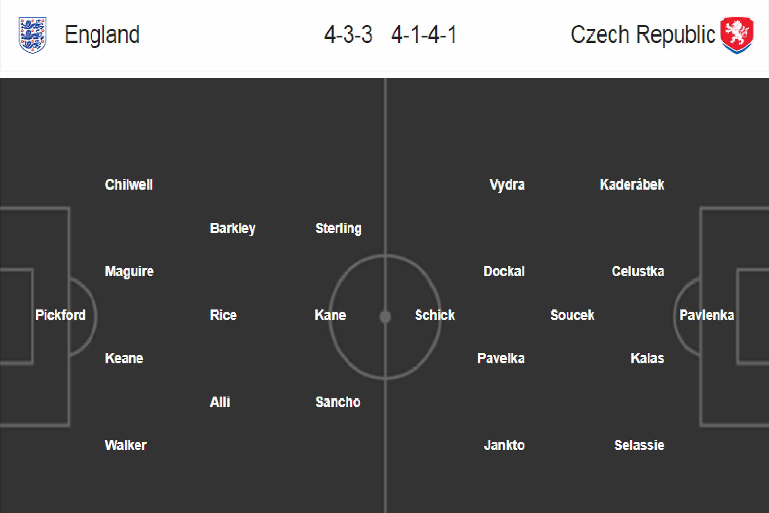 Anglie - Česko