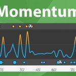 Momentum jako silný nástroj pro živé sázení