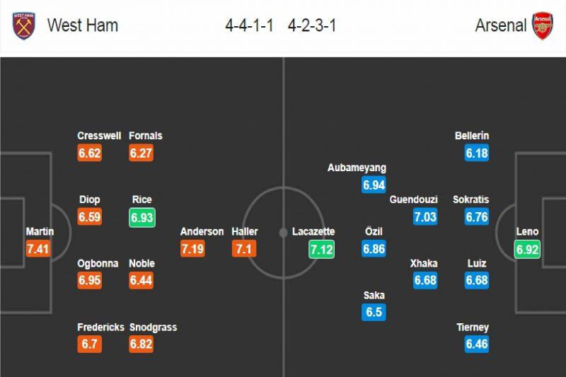 West Ham - Arsenal