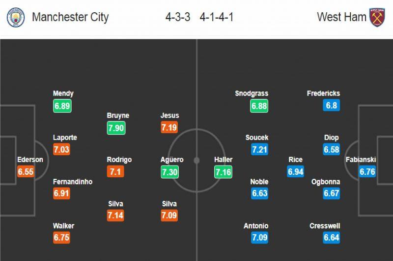 Man City - West Ham