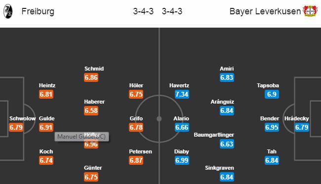 Bitva o poháry: 29. kolo Bundesligy otevře jediná páteční předehrávka Freiburg vs Leverkusen